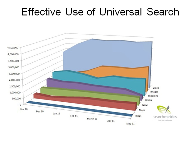 video marketing top strategy for website seo - search engine optimization
